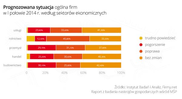 Wykres 3_Prognozowana sytuacja ogolna firm w I połowie 2014 według sektorów ekonomicznych